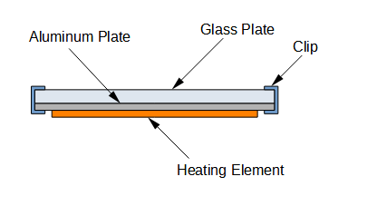 Structure of Heated Bed